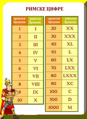 rimske_cifre_0